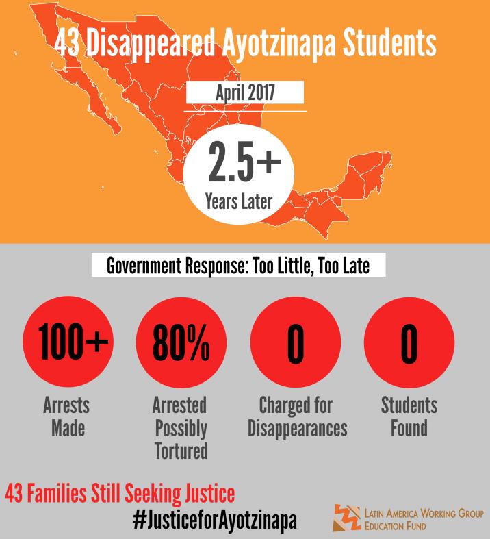 Ayotzinapa April-May 2017 Infographic