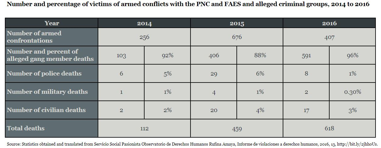 Number and percentage of victims of armed conflicts with the PNC and FAES and alleged criminal groups 2014 to 2016